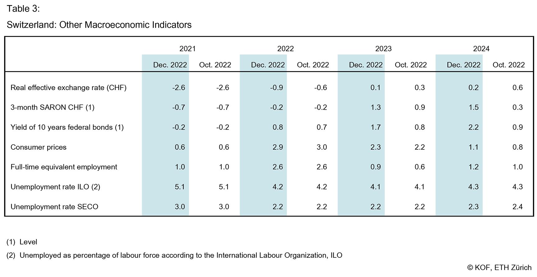 KOF Economic Forecasts – KOF Swiss Economic Institute | ETH