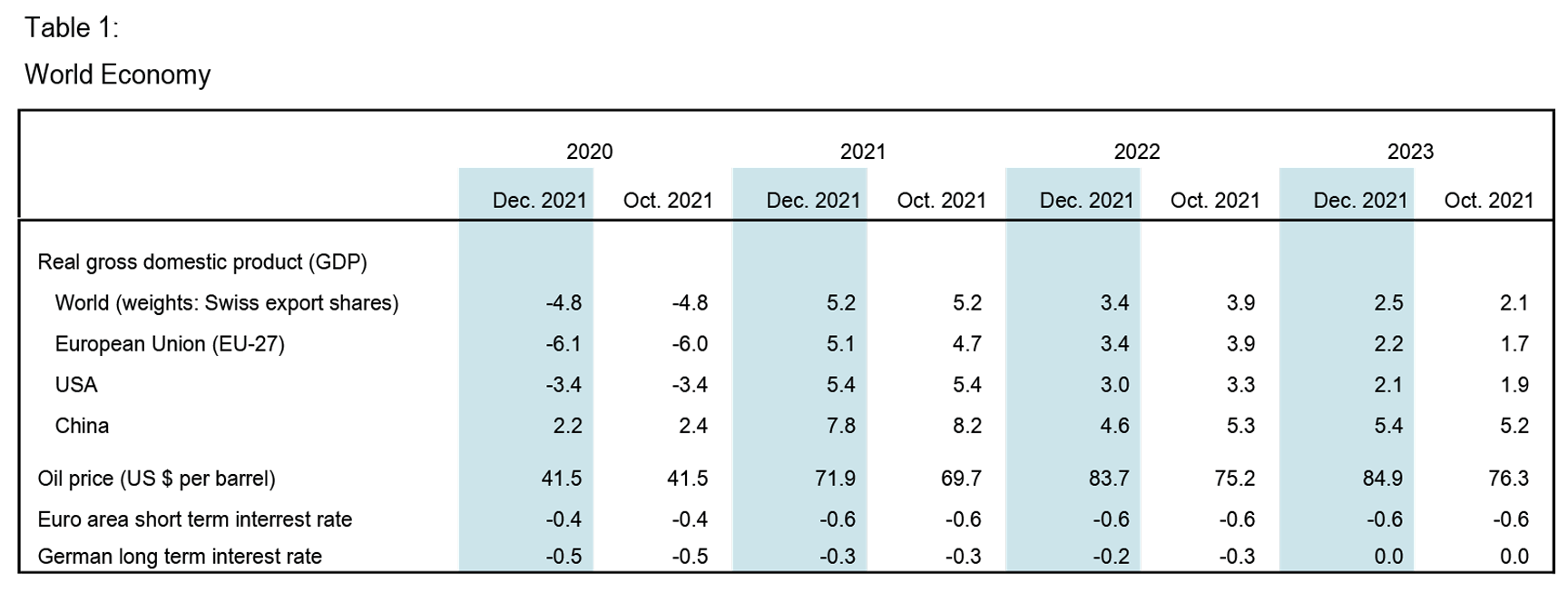 Forecast of experts on the economy in 2017 39