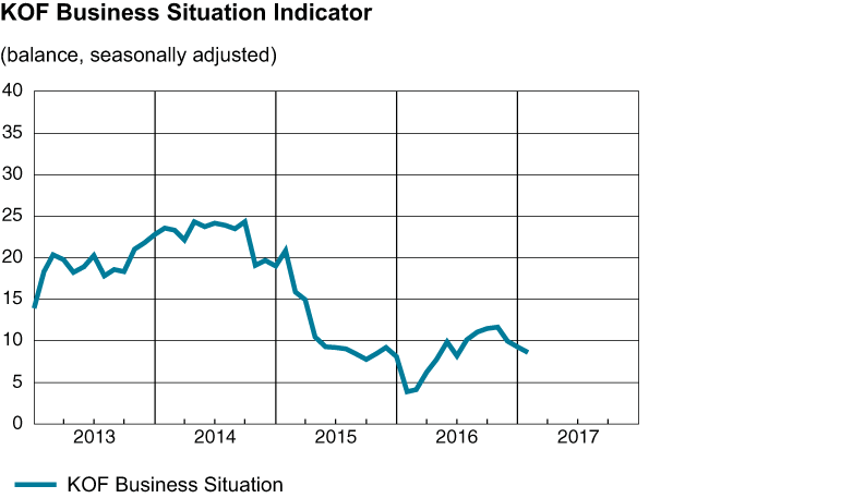 business situation indicator, Q12017
