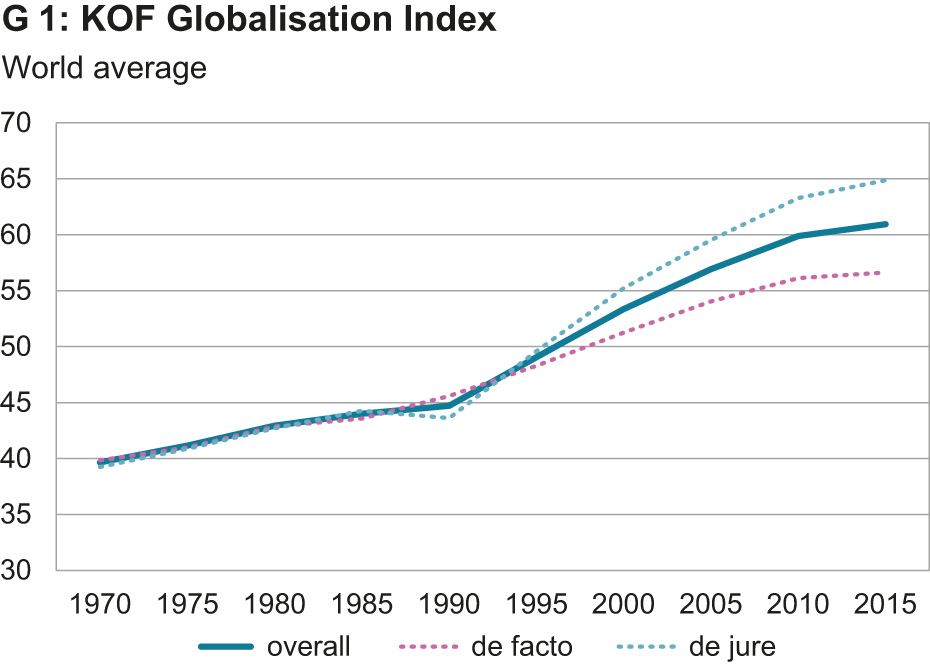 KOF Globalisation Index: Globalisation Down Worldwide in