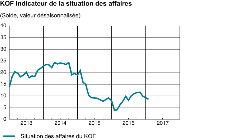 indicateur de la situation des affaires, Q12017