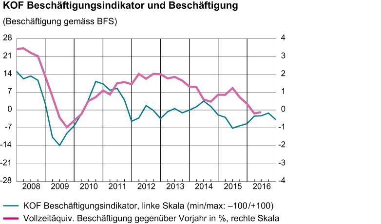 Beschäftigungsindikator November 2016