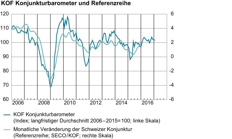 Konjunkturbarometer und Referenzreihe