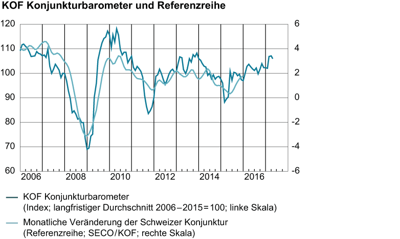 Konjunkturbarometer und Referenzreihe, April 2017
