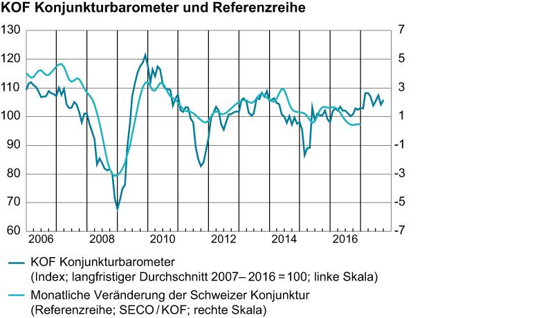 KOF Konjunkturbarometer